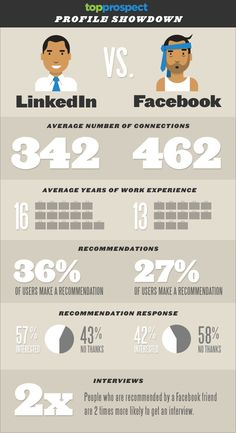 #Facebook vs #Linkedin, Los datos al descubierto http://www.seosalamanca.com/facebook-vs-linkedin-datos