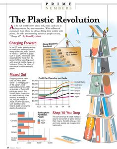 Credit cards - the plastic revolution