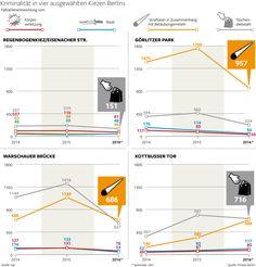 Kriminalität in ausgewählten Berliner Kiezen Regenbogenkiez, Görlitzer Park, Warschauer Brücke, Kottbusser Tor Erschienen in der Berliner Morgenpost Infografik: Babette Ackermann-Reiche