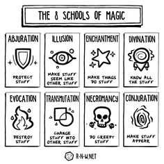 "r-n-w: ""A short 'n sweet explanation of the 8 schools of magic from 5th edition! """