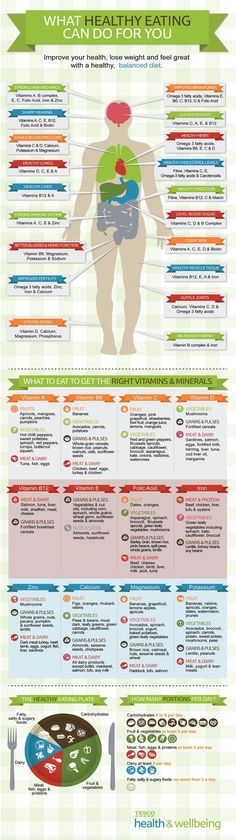Health infographic : What HEALTHY EATING can do for you. Improve your health. Lose weight and feel great with a healthy balanced diet. What to eat to get the right Vitamins and Minerals. Vitamin A. Vitamin Vitamin C. Vitamin D. Vitamin Vitamin E. Healthy Tips, Healthy Choices, How To Stay Healthy, Eating Healthy, Healthy Weight, Healthy Habits, Healthy Foods, Clean Eating, Healthy Brain