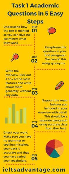 Image: IELTS-Academic-writing-Task-1-Infogram-410x1024