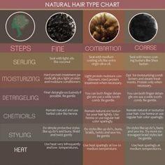Natural Hair Types