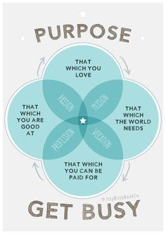 Inspirational quote. Purpose. Venn Diagram. Poster. Typography. Art. Inspirational print. Motivation. Motivational quote. Office decor.