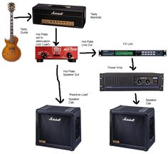 "old graphic I did years ago explaining a ""wet/dry"" rig (utilizing a HotPlate), which contains the ""post amp FX"" concept.  Keep in mind this is just ""one way to slice it"" - there are variations:"