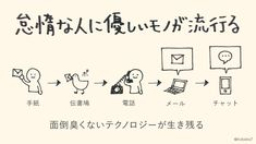 UX / UI learning summary (updated from time to time)- UX / UI 学びまとめ(随時更新) Posting with learning as an illustration # All of There are also occasions other than UX / UI. Twitter App, Social Business, Sketch Notes, Have Some Fun, Ui Ux, Summary, That Way, Trivia, Health And Wellness