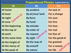Prepositional Phrases - At / By / For