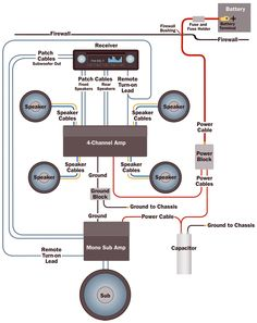Crutchfield's Amplifier Wiring Diagram -- Info you can use. Repin for later!