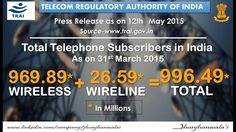Highlights of #TelecomSubscribers as on 31st March 2015   #TotalTelephoneSubscribers #Wireless #Wireline #TelecommunicationsData #Finance #JhunjhunwalasFinance
