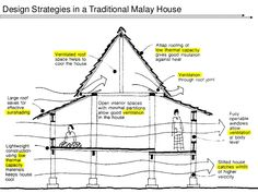traditional tropical house design - Google Search
