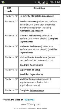 FIM chart. Pinned by PT Solutions. Follow us at pinterest.com/myptsolutions