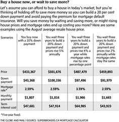 It's time for many Canadians to abandon the 20% down-payment rule - The Globe and Mail