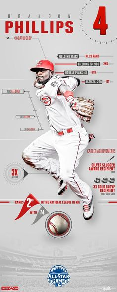 What makes an All-Star? Here's an All-Star Highlight with a few reasons why Brandon Phillips is one in 2013. #RedsAllStars #Reds #ASG