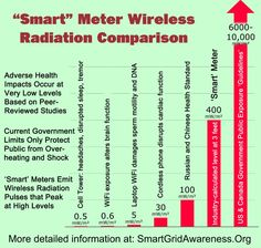 The Dangers of Smart Meters, electrosmog dangers, health risks of smart meters, health problems related to smart meters, smart meter radiation