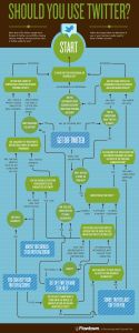Should you be on Twitter? This Flowchart will tell you...