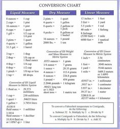 Nutrition 9 Month Old Baby Code: 2193855392 Hesi A2 Study Guide, Teas Test Study Guide, Study Tips, Baking Conversion Chart, Measurement Conversion Chart, Weight Conversion, Kitchen Conversion, Nursing Math, Nursing Notes