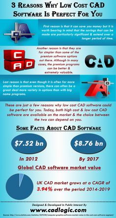 This infographic provide information on 3 Reasons Why Low Cost CAD Software Is Perfect For You. For more info please visit: http://www.cadlogic.com