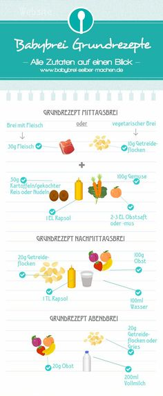 6 simple basic recipes to make Babybrei yourself- 6 einfache Grundrezepte um Babybrei selber zu machen Infographic to make baby porridge with all the important quantities for lunch, afternoon porridge and Abendbrei. Baby Porridge Recipe, Porridge Recipes, Maila, Lactation Recipes, Baby Blog, Homemade Baby Foods, Baby Led Weaning, Baby Health, Baby Hacks