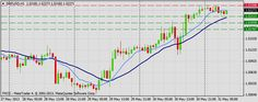 Forex Technical & Market Analysis FXCC May 31 2013 - Expert Trading Community - Traddr™