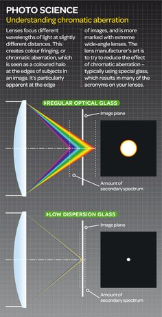 What is chromatic aberration? Drag and drop our infographic on to your desktop for your own handy chromatic aberration definition and illustrated guide. Photography Cheat Sheets, Photography Business Cards, Photography Lessons, Free Photography, Photography Camera, Outdoor Photography, Photography Portfolio, Photography Tutorials, Digital Photography