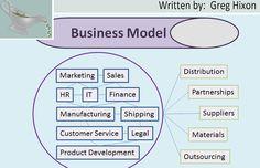 Business Startup Business Model, business, entrepreneurship, Greg Hixon, GravyGrowth, business model, business startup