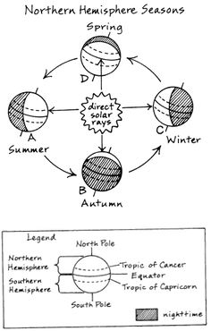 Diagram of earth&#39s tilt and the seasons for BFSU D6 | WTM Earth ...