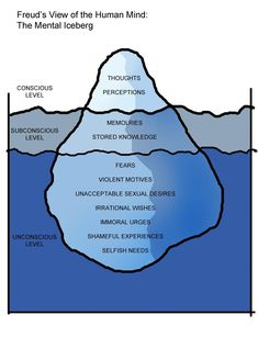 Topography of Mind: Freud's Mental IcebergYou can find Sigmund freud and more on our website.Topography of Mind: Freud's Mental Iceberg Freud Psychology, Psychology Notes, Psychology Facts, Educational Psychology, Educational Leadership, Educational Technology, Freud Theory, Freud Quotes, Quotes Quotes