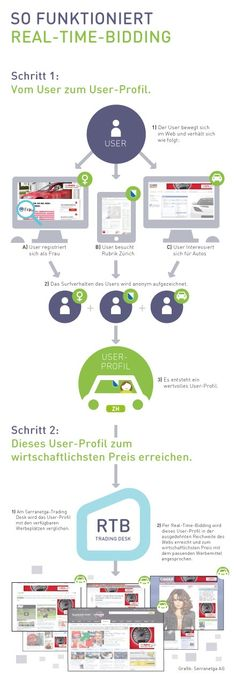 How ad exchange works wie rtb functionniert german deutsch Advertising Networks, Advertising Space, Internet Marketing, Online Marketing, Top Websites, Display Ads, Target Audience, Marketing Digital, New Jersey