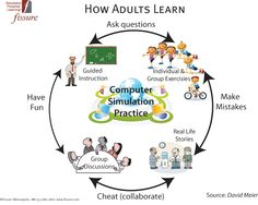 Adult learning - another type of cycle