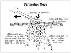 The science behind our Ultrasound Spatula Pro - Permeation Mode. Ultrasonic waves help skin treatments permeate like never before. #skincare #derma #dermatology #esthetics