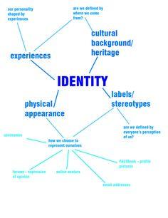 Subject Matter - identity construction