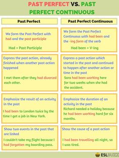 Differences Between Past Perfect and Past Perfect Continuous