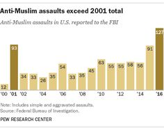 The number of assaults against Muslims in the United States rose significantly between 2015 and 2016, easily surpassing the modern peak reached in 2001, the year of the September 11 terrorist attacks, according to a Pew Research Center analysis of new hate crimes statistics from the FBI.