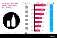 Brasil mantém média de participação de Marcas Próprias, embora abaixo do cenário mundial.