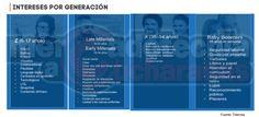Intereses por segmento generacional.  #Target #Segmentos
