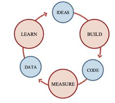 A good illustration of the feedback loop critical to Agile