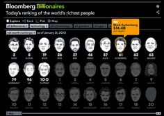 The Richest People In The World | Infographic  | Co.Design: business + innovation + design