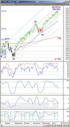 """Continue reading """"S&P500 Technical Analysis Update: Jan. 22, 2011."""" » Click this link to find out more regarding the technical analysis and how to trade"""