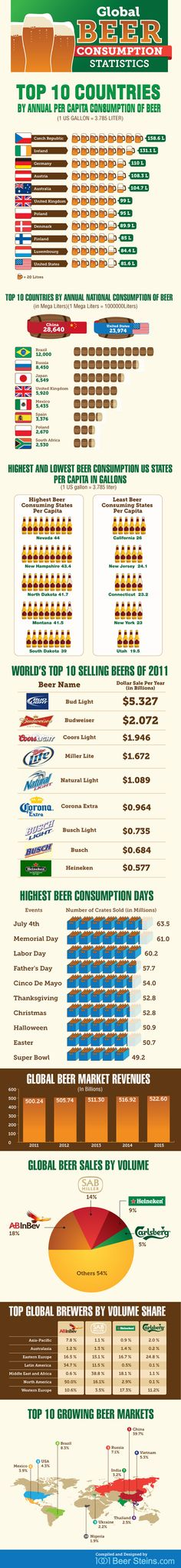 Natty Light is the number 5 best selling beer in America. Thank you, college haha    Global Beer Consumption Statistics and Trends #Infographic