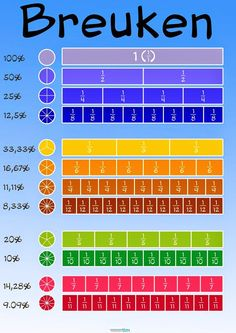 Onderwijs+en+zo+voort+........:+1110.+Ezelsbruggetjes+:+Breuken+en+procenten