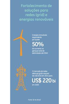 Fortalecimento de soluções para redes (grid) e energias renováveis