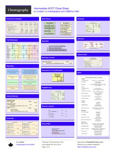 acct 729 key formulas cheat sheet Your shopping cart is empty.