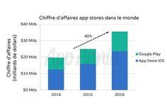 Le chiffre d'affaires des stores a augmenté de 40% en 2016 selon App Annie