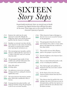 These 16 steps provide the building blocks for well-crafted novels. Essay Writing Skills, Book Writing Tips, English Writing Skills, Writing Words, Fiction Writing, Writing Resources, Writing Outline, Writing Notebook, Editing Writing