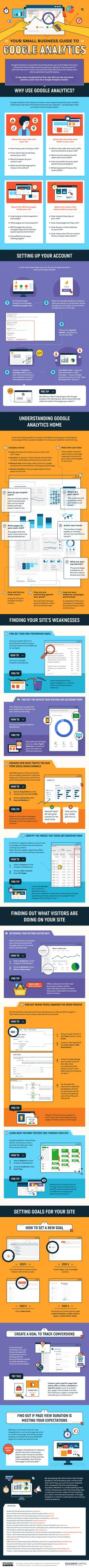 How to Use Google Analytics to Improve Your Website & Marketing Strategy [Infographic] | Social Media Today
