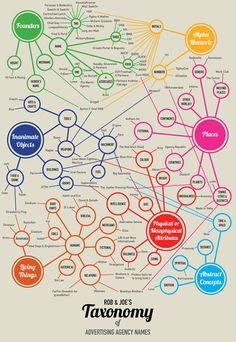 Infographic: The Taxonomy of Advertising Agency Names  British creatives drill down into naming conventions.     Please note, Deutsch is misplaced here. It should be under Founders > Name > One.