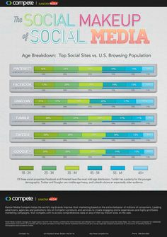 The Social Makeup of Social Media: Age Breakdown Thanks @HeidiCohen