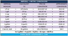 Charts on pinterest measurement chart common cores and common core
