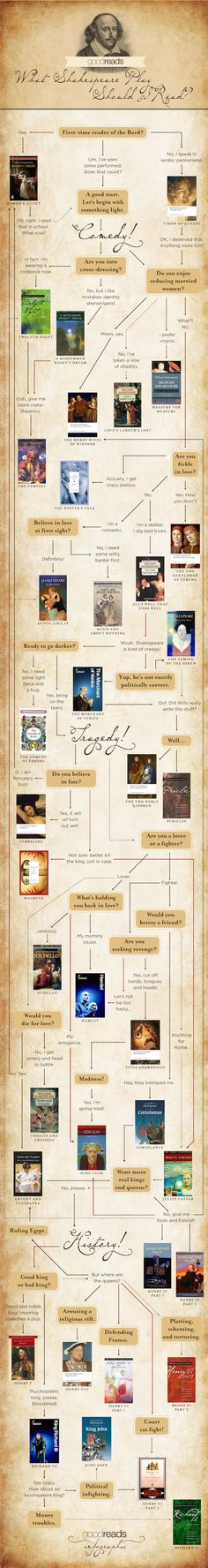 Hmmmmm—what Shakespeare play should you read next? | 15 Insanely Useful Diagrams For Book Lovers