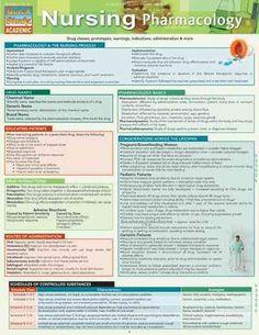 Nursing Pharmacology: Drug Classes, Prototypes, Warnings, Indications, Administration & More